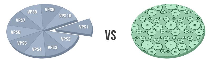 Deljeno vs. VPS gostovanje